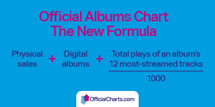streaming into albums chart -  formula.png