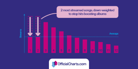 streaming into albums chart - graph.png