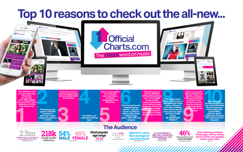 OfficialCharts.com relaunch sales pack 2015.png