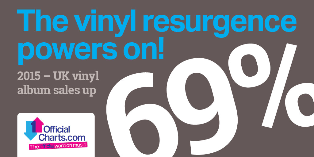 Vinyl resurgence powers on - 2015 sales up 69%25.jpg