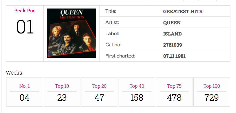 [Image: queen-greatest-hits.png?width=500&height...8606965174]