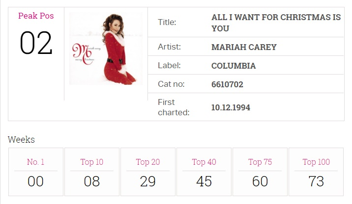 Mariah's All I Want For Christmas re-enters the Top 40 for 10th ...