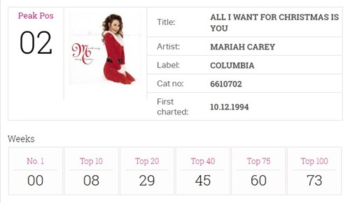 Mariah's All I Want For Christmas re-enters the Top 40 for