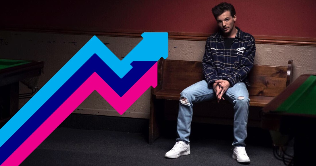 Louis Tomlinson's Back To You is the UK's Number 1 trending song